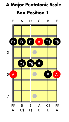 A Major Pentatonic Scale for guitar