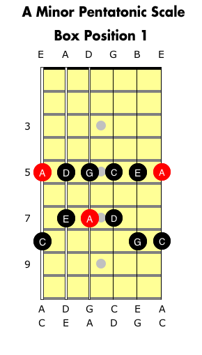 A Pentatonic Minor Box for guitar