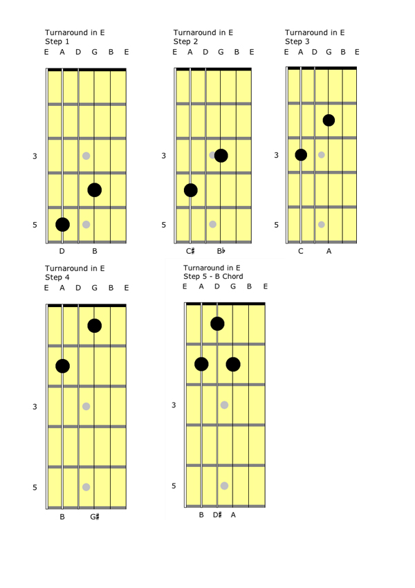 Blues guitar lesson chicago shuffle on guitar in the key of e chicago shuffle turnaround in e ccuart Choice Image